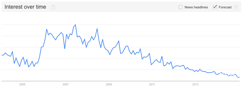 Google Trends on Enterprise 2.0